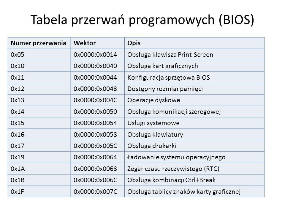 Tabela przerwań programowych (BIOS)