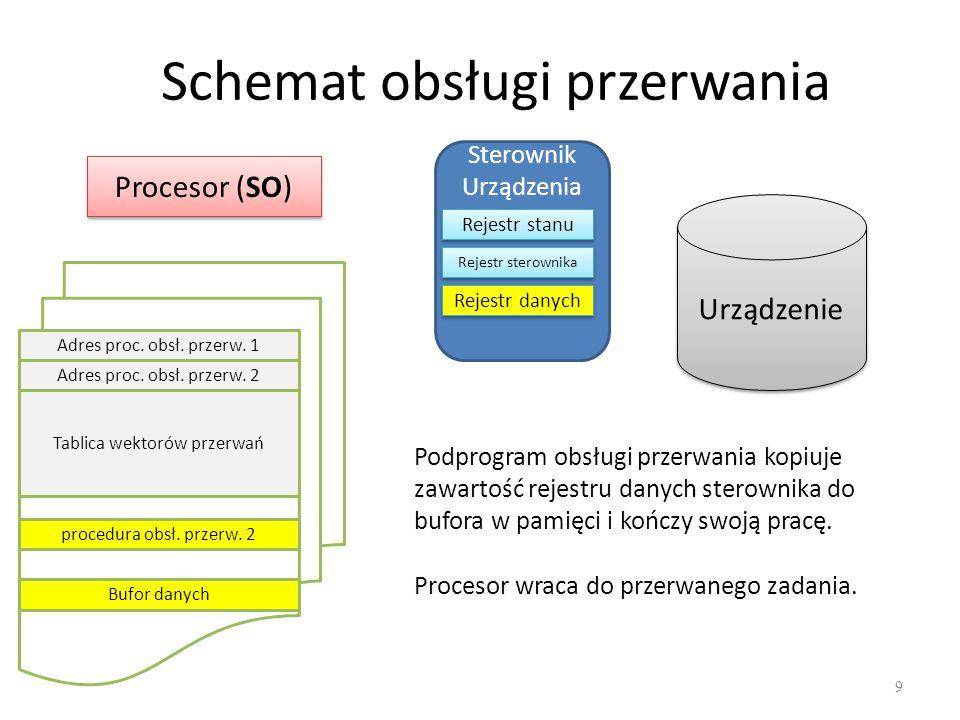 Schemat obsługi przerwania