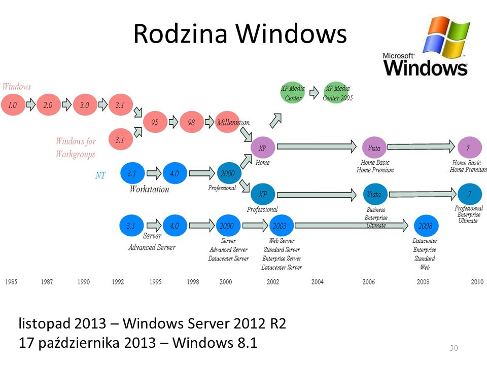 Rodzina Windows listopad 2013 – Windows Server 2012 R2