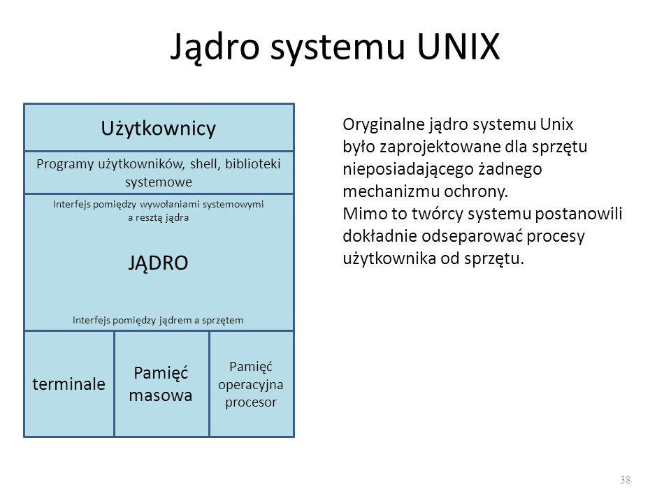 Jądro systemu UNIX Użytkownicy JĄDRO Oryginalne jądro systemu Unix