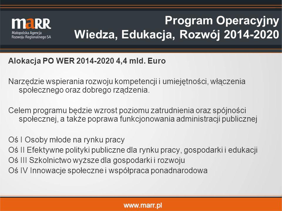 Program Operacyjny Wiedza, Edukacja, Rozwój 2014-2020