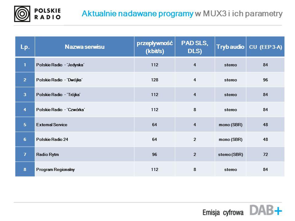 Aktualnie nadawane programy w MUX3 i ich parametry