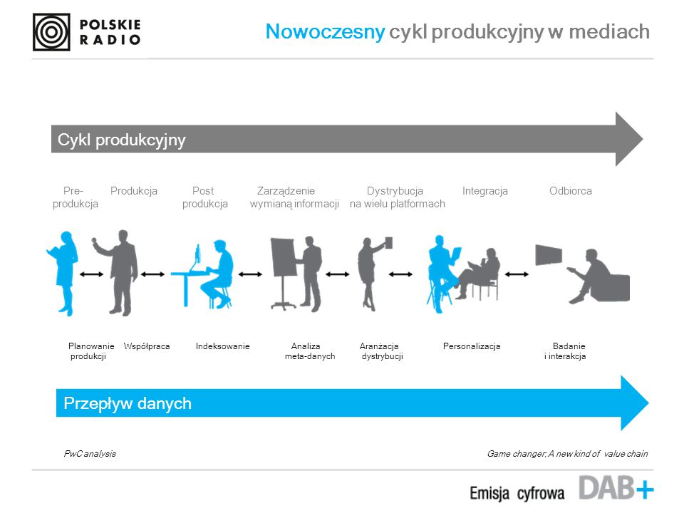 Nowoczesny cykl produkcyjny w mediach