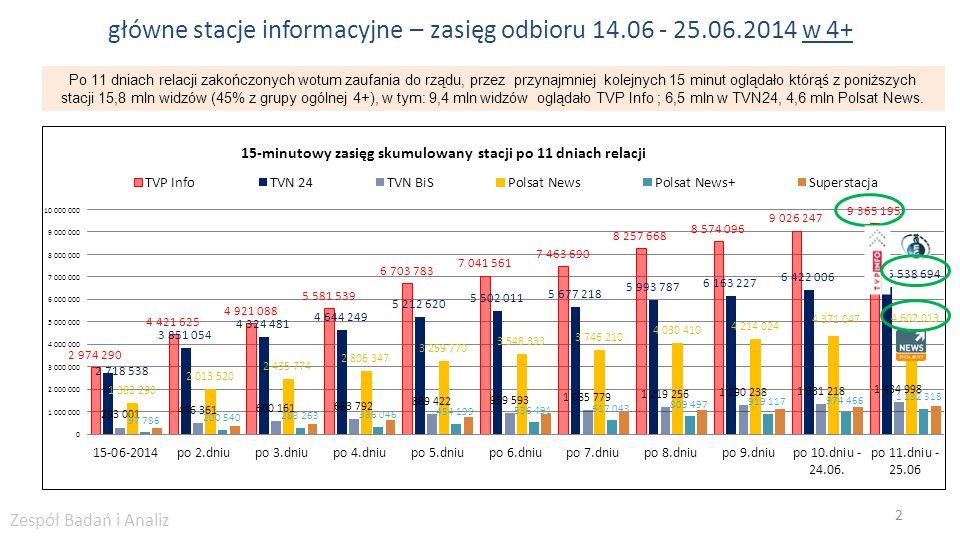 główne stacje informacyjne – zasięg odbioru 14.06 - 25.06.2014 w 4+