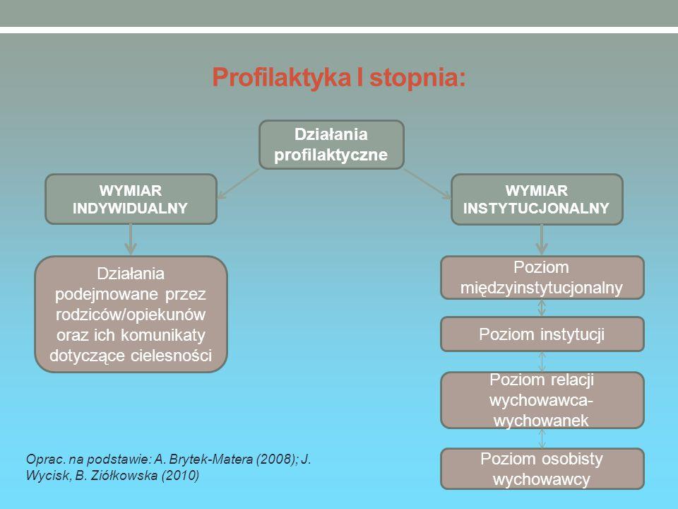 Profilaktyka I stopnia: