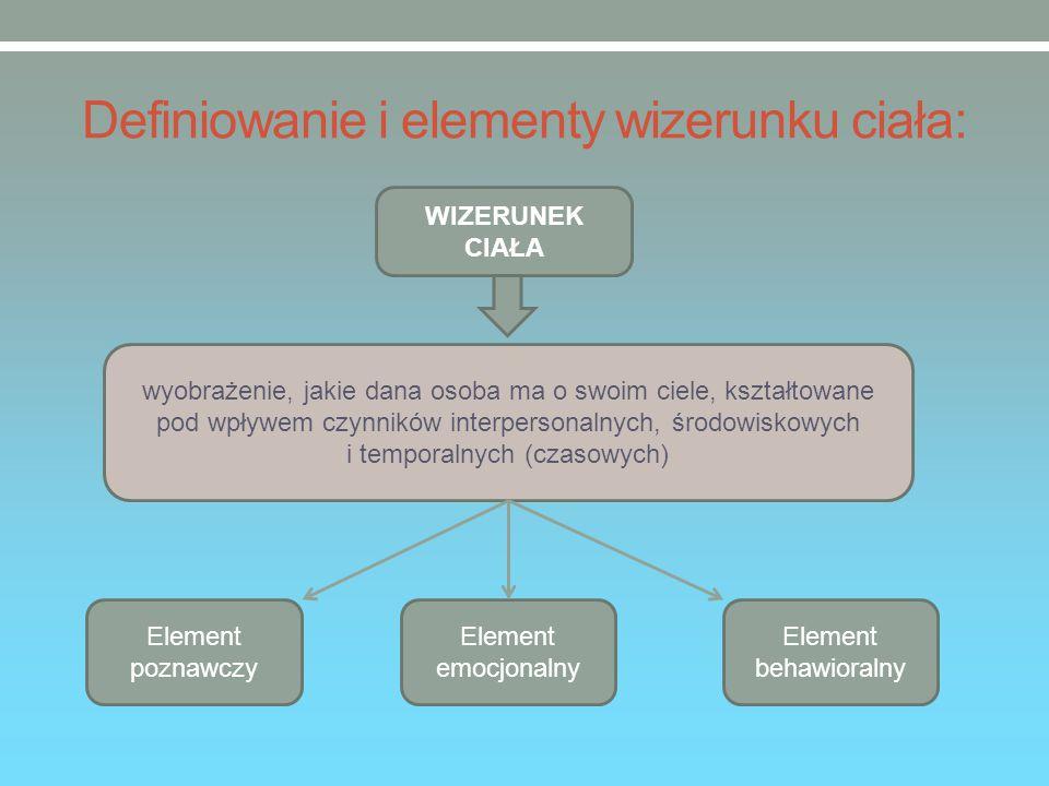 Definiowanie i elementy wizerunku ciała: