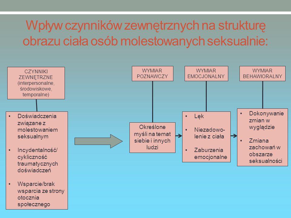 Wpływ czynników zewnętrznych na strukturę obrazu ciała osób molestowanych seksualnie:
