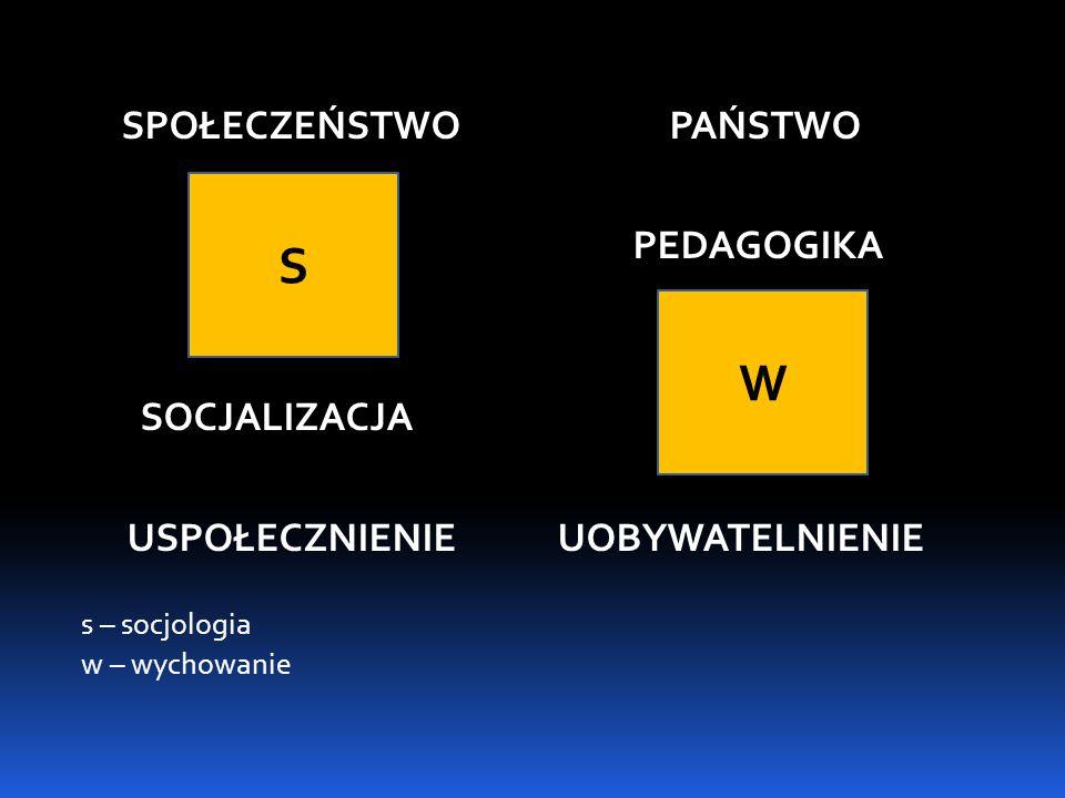 S W SPOŁECZEŃSTWO PAŃSTWO SOCJALIZACJA s – socjologia w – wychowanie