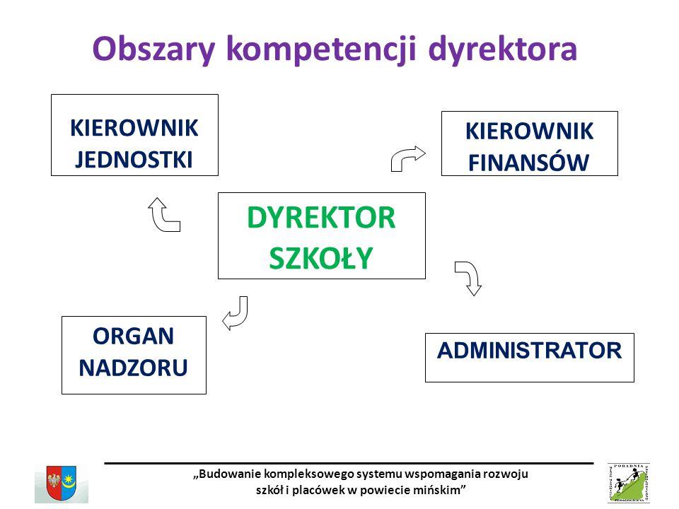 Obszary kompetencji dyrektora