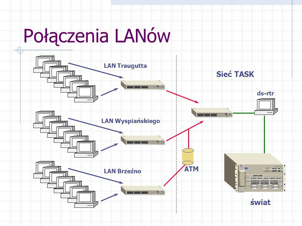 Połączenia LANów Sieć TASK świat ATM LAN Traugutta ds-rtr