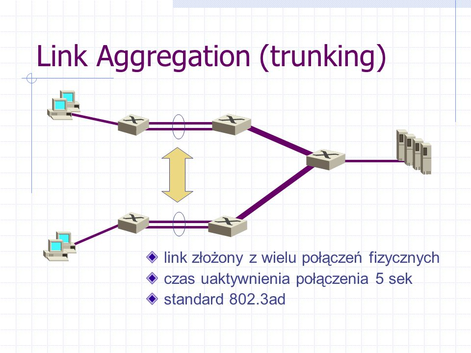 Link Aggregation (trunking)