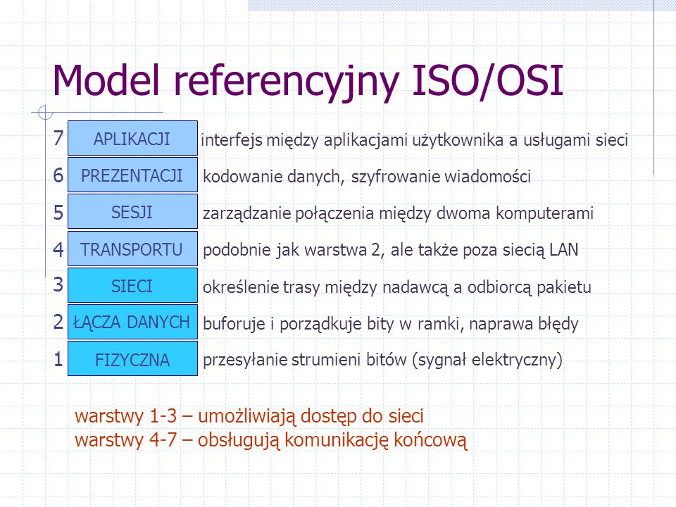 Model referencyjny ISO/OSI