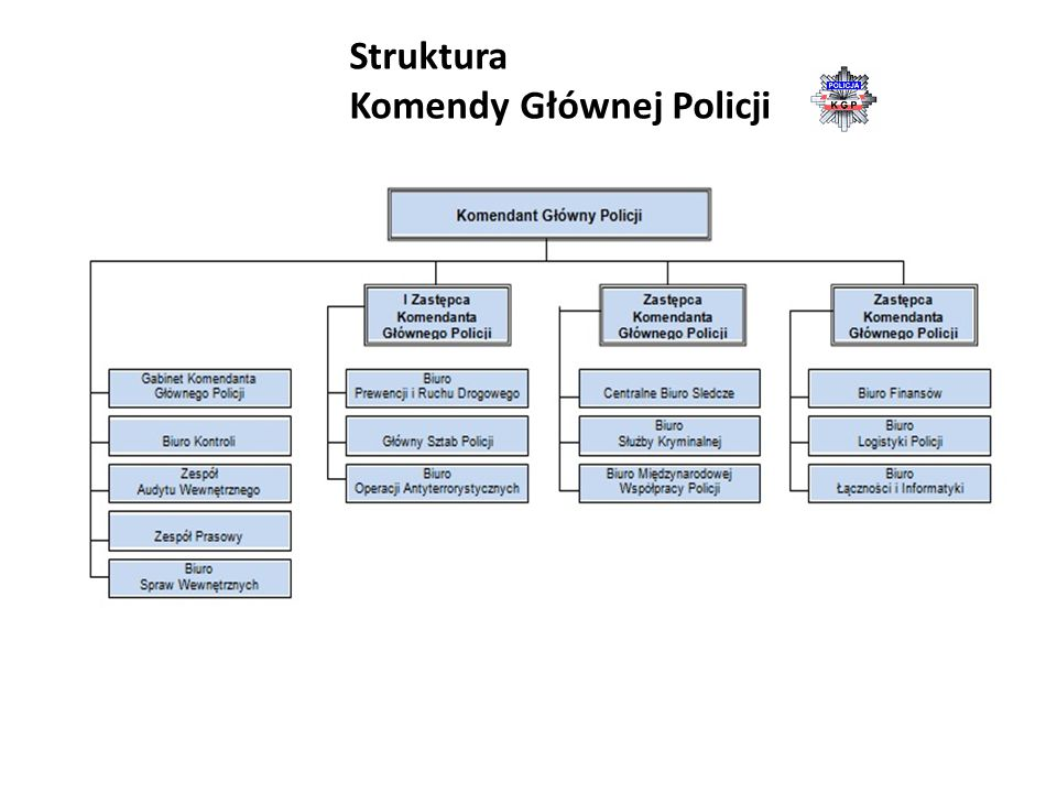 Struktura Komendy Głównej Policji