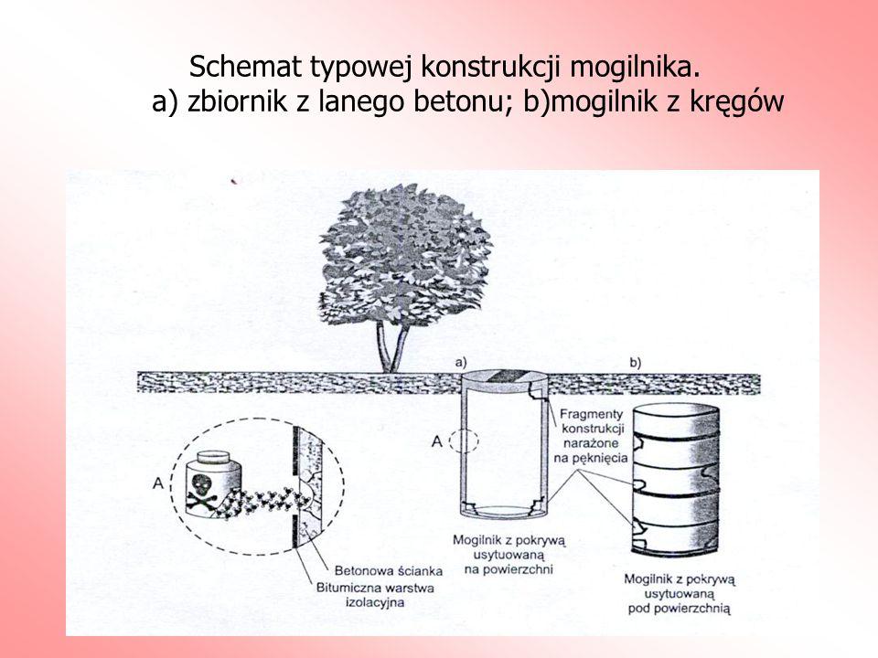 Schemat typowej konstrukcji mogilnika