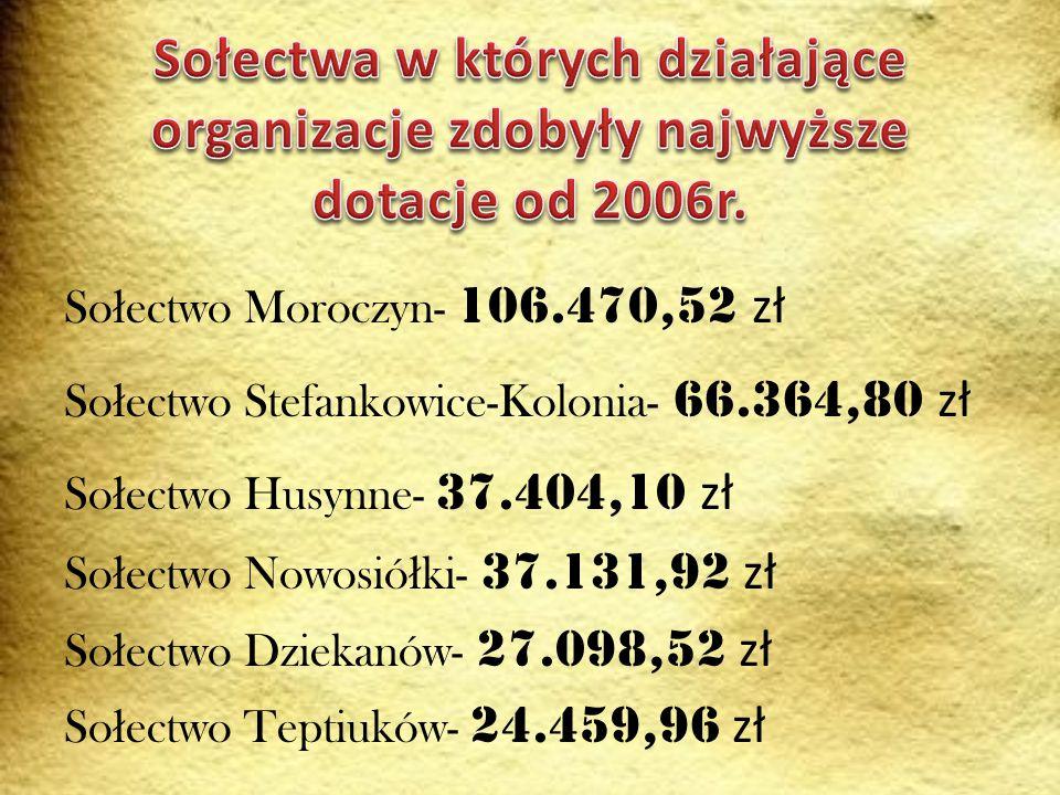 Sołectwa w których działające organizacje zdobyły najwyższe dotacje od 2006r.