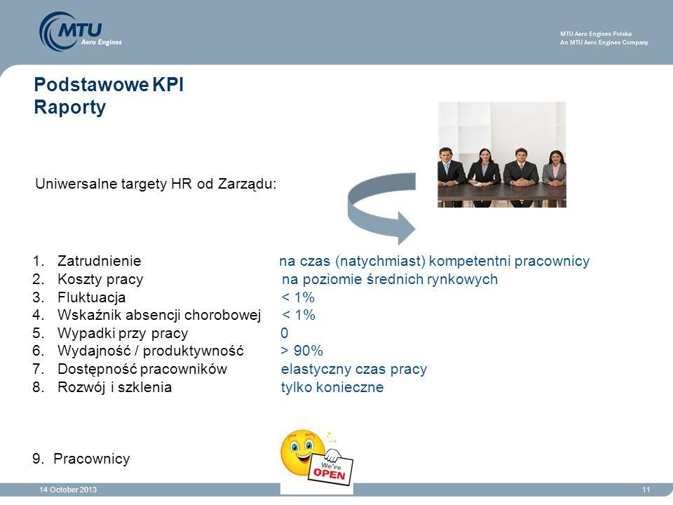 Podstawowe KPI Raporty