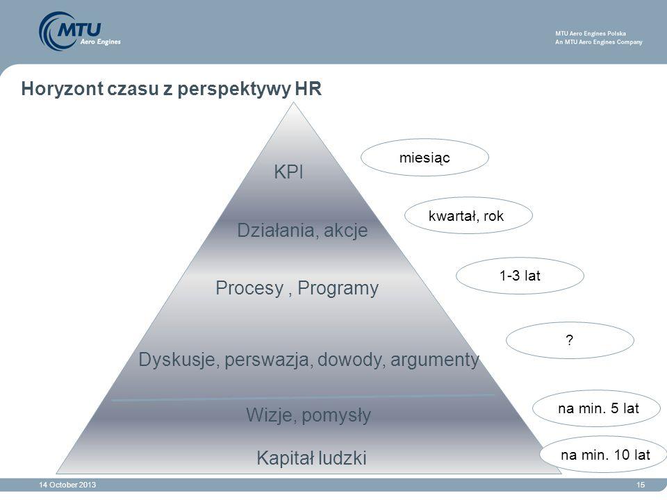 Horyzont czasu z perspektywy HR
