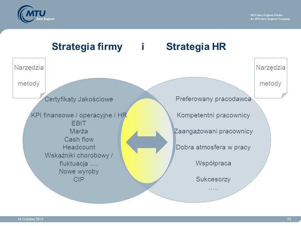 Strategia firmy i Strategia HR