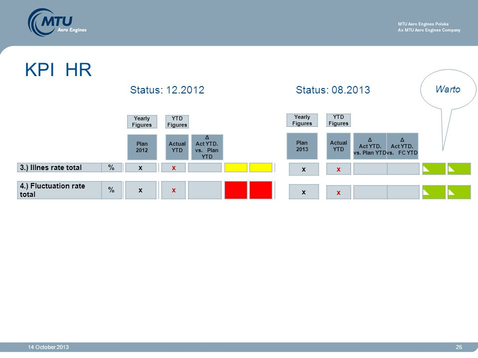 KPI HR Status: 12.2012 Status: 08.2013 Warto 3.) Illnes rate total % x