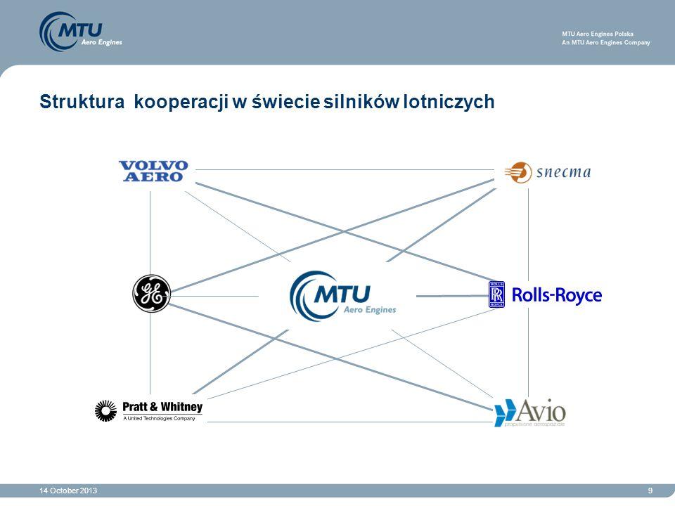 Struktura kooperacji w świecie silników lotniczych