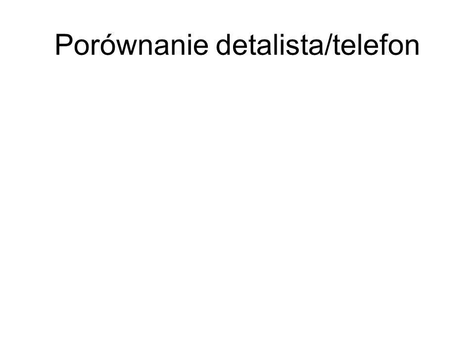 Porównanie detalista/telefon