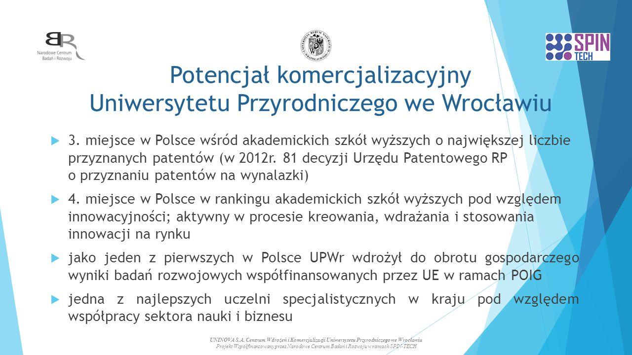 Potencjał komercjalizacyjny Uniwersytetu Przyrodniczego we Wrocławiu