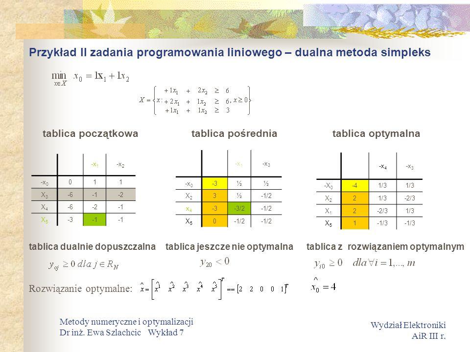 Przykład II zadania programowania liniowego – dualna metoda simpleks