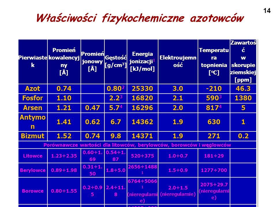 Właściwości fizykochemiczne azotowców