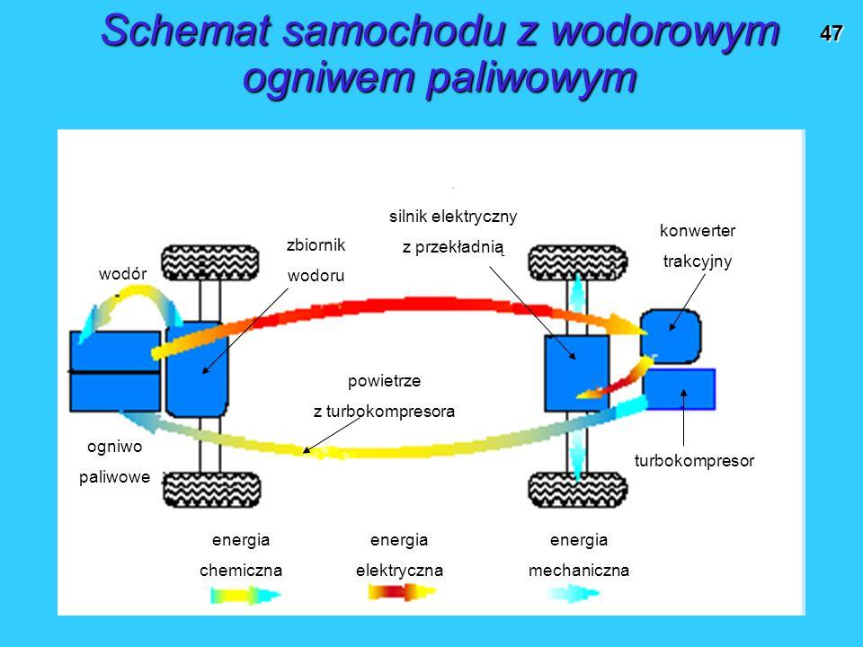 Schemat samochodu z wodorowym ogniwem paliwowym