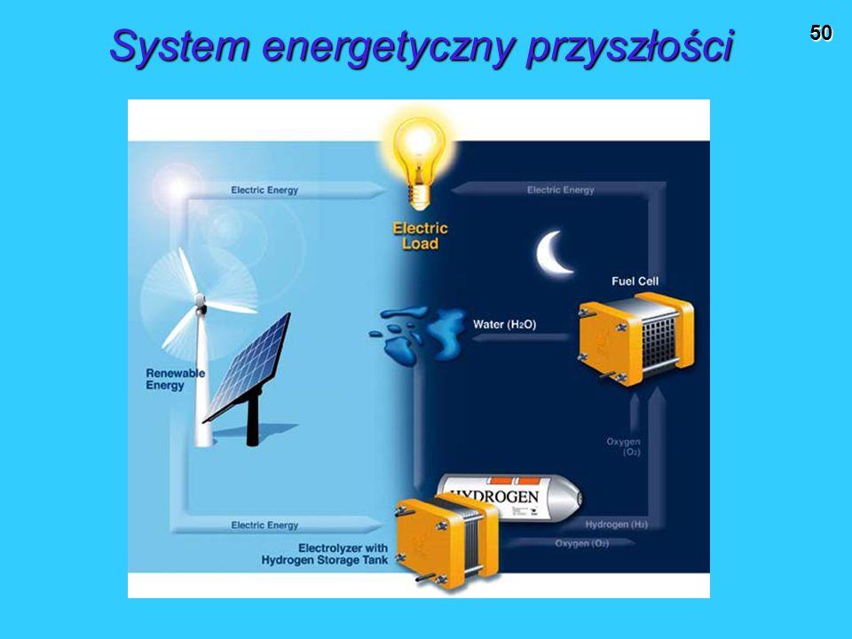 System energetyczny przyszłości