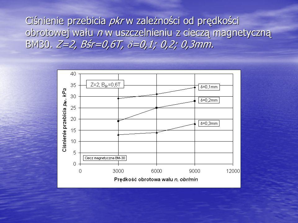 Ciśnienie przebicia pkr w zależności od prędkości obrotowej wału n w uszczelnieniu z cieczą magnetyczną BM30.