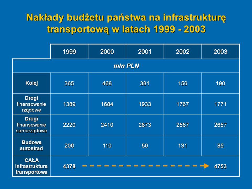 CAŁA infrastruktura transportowa