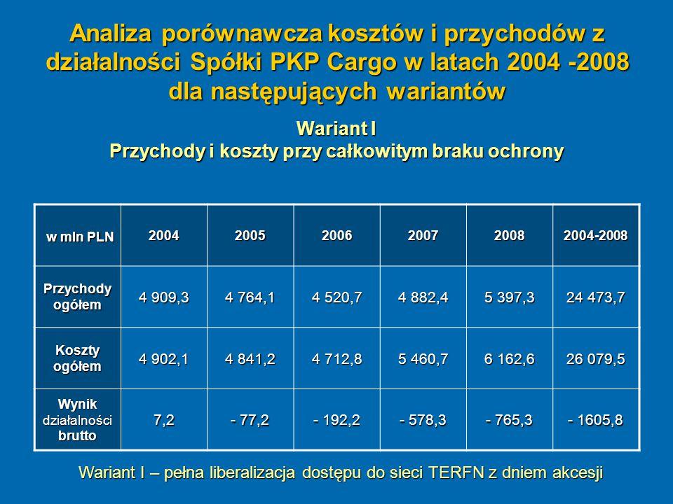 Przychody i koszty przy całkowitym braku ochrony