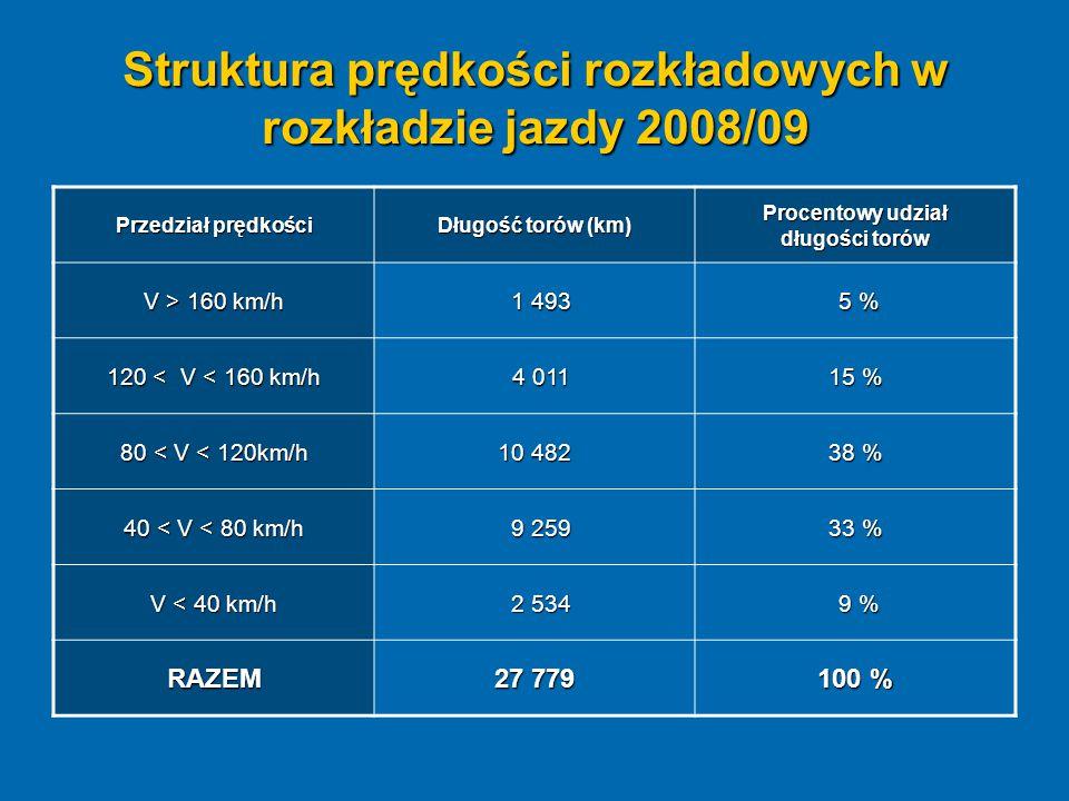 Struktura prędkości rozkładowych w rozkładzie jazdy 2008/09