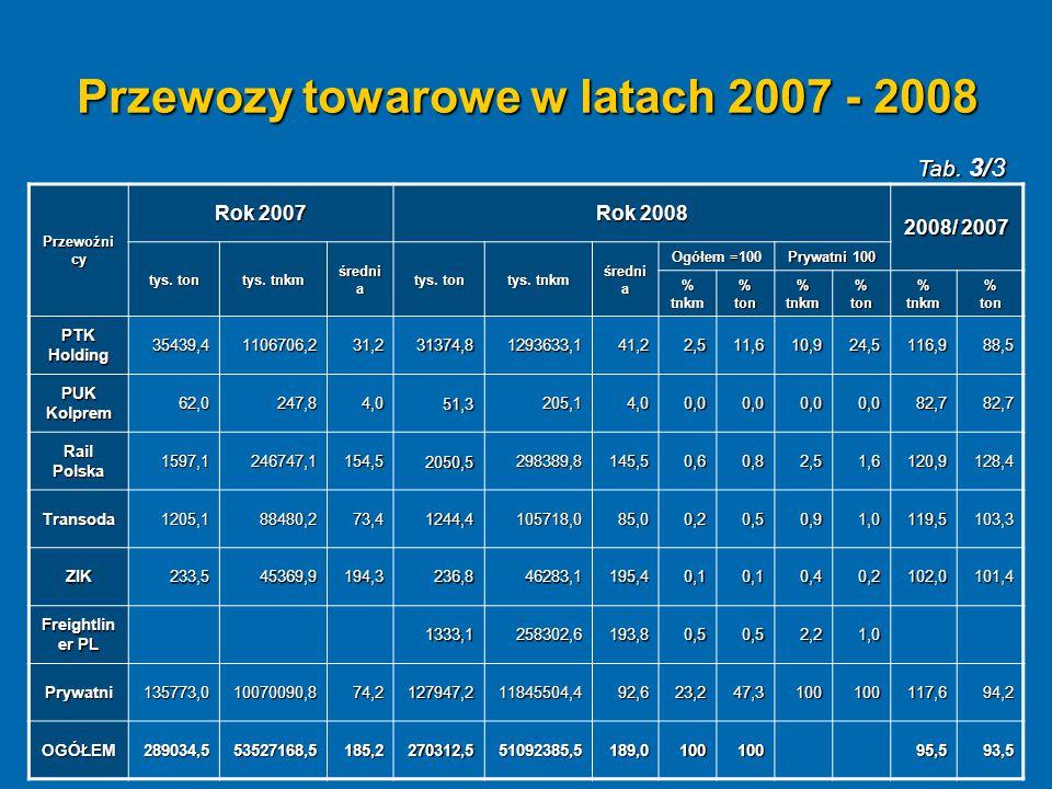 Przewozy towarowe w latach 2007 - 2008