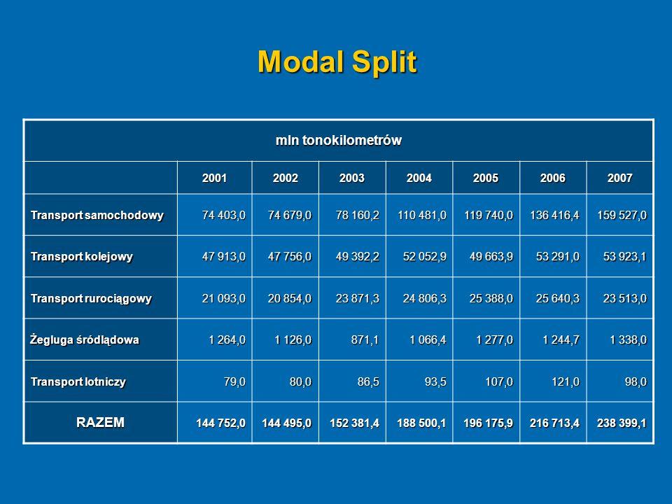 Modal Split mln tonokilometrów RAZEM 2001 2002 2003 2004 2005 2006