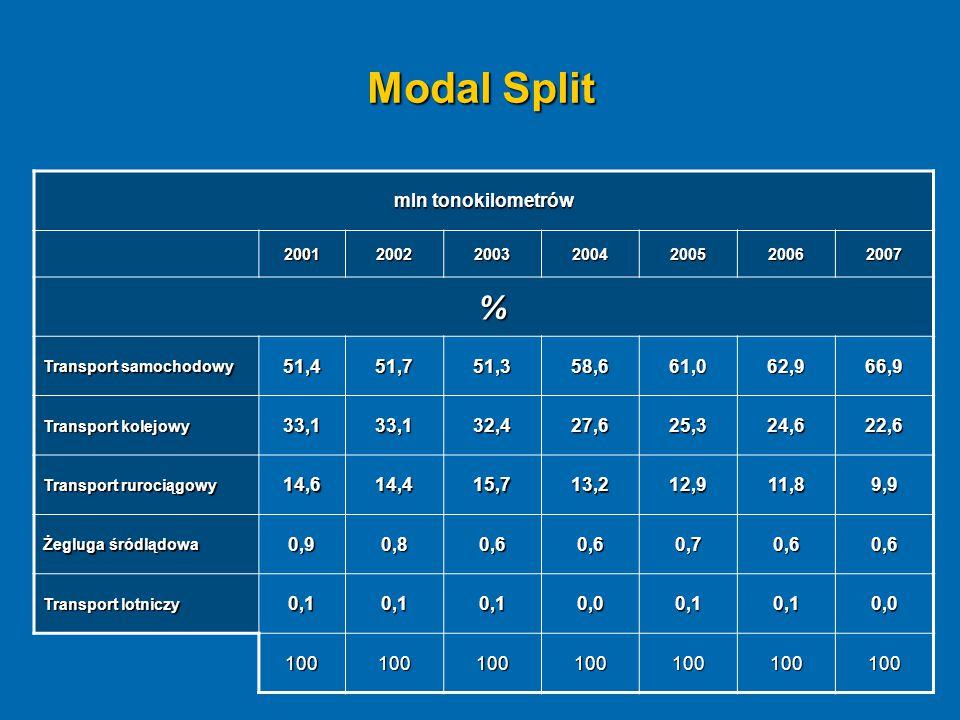 Modal Split % mln tonokilometrów 51,4 51,7 51,3 58,6 61,0 62,9 66,9