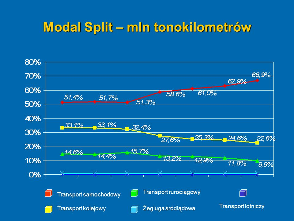 Modal Split – mln tonokilometrów