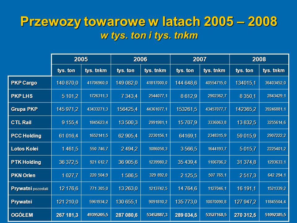 Przewozy towarowe w latach 2005 – 2008 w tys. ton i tys. tnkm