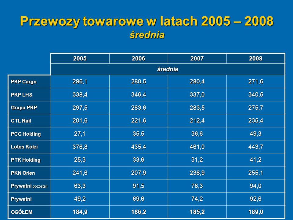 Przewozy towarowe w latach 2005 – 2008 średnia