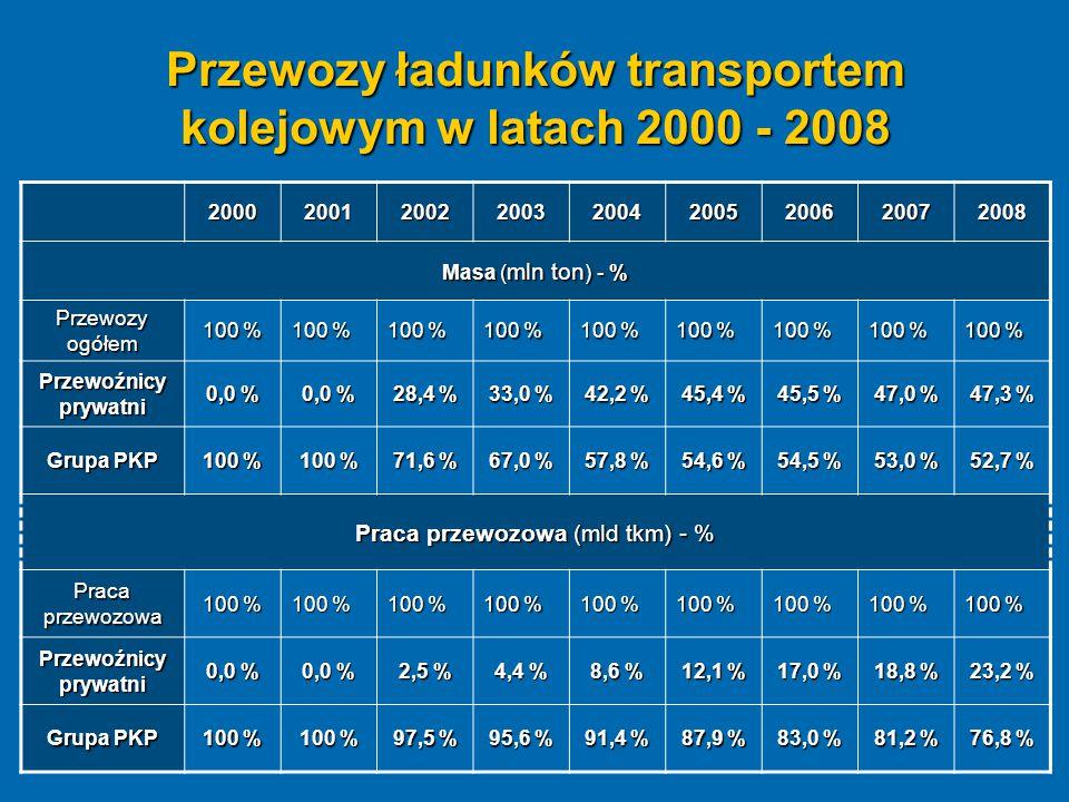 Przewozy ładunków transportem kolejowym w latach 2000 - 2008