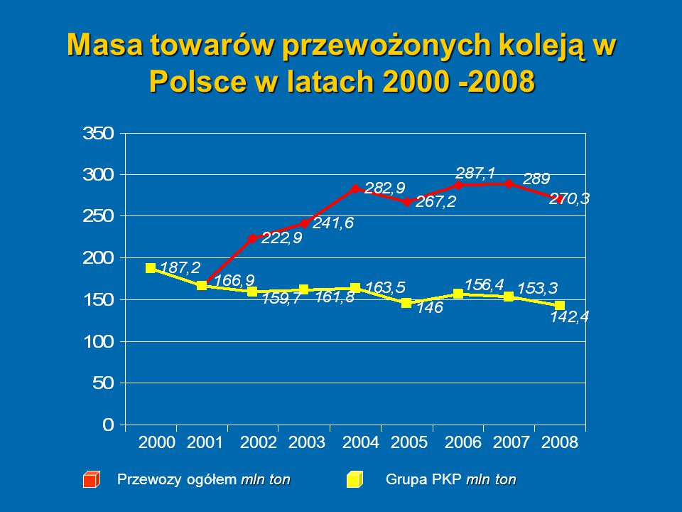 Masa towarów przewożonych koleją w Polsce w latach 2000 -2008