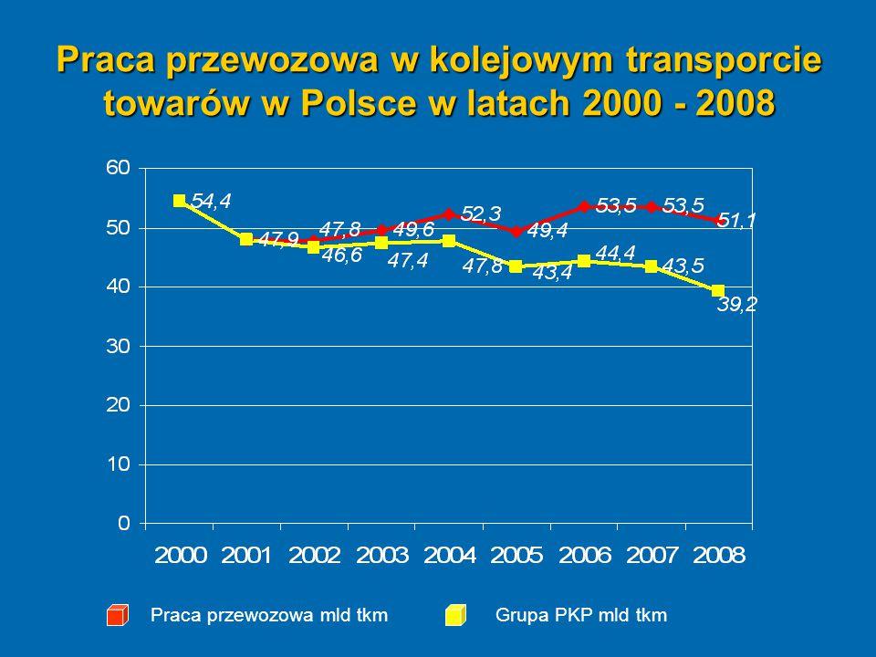 Praca przewozowa w kolejowym transporcie towarów w Polsce w latach 2000 - 2008