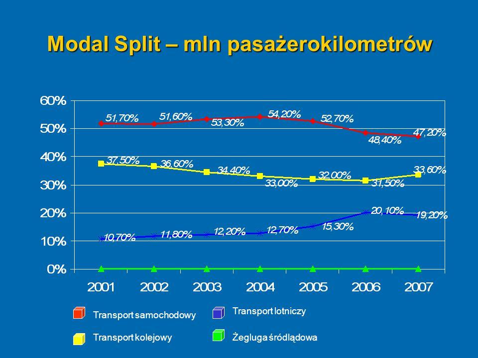 Modal Split – mln pasażerokilometrów