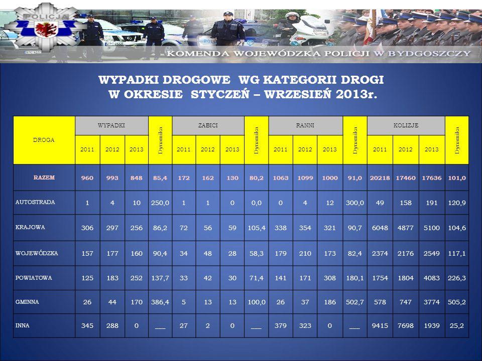 WYPADKI DROGOWE WG KATEGORII DROGI W OKRESIE STYCZEŃ – WRZESIEŃ 2013r.