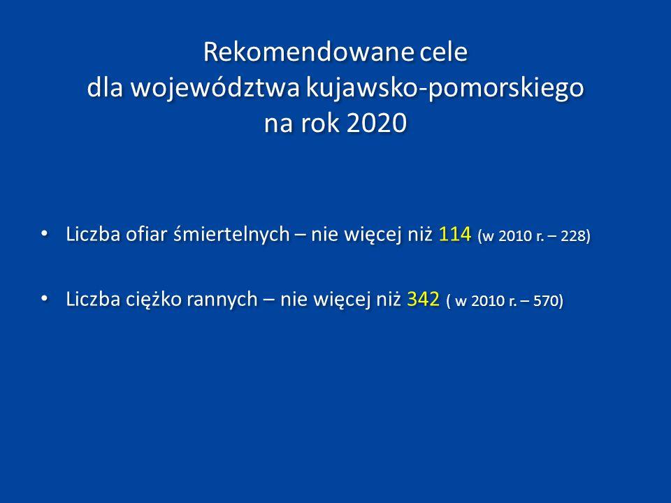 Rekomendowane cele dla województwa kujawsko-pomorskiego na rok 2020