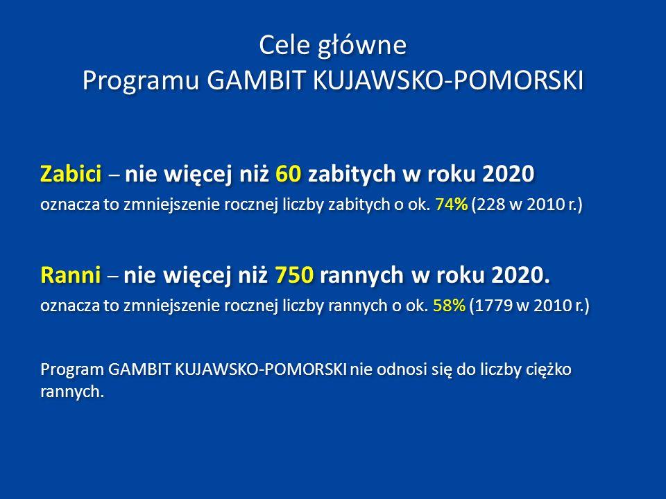 Cele główne Programu GAMBIT KUJAWSKO-POMORSKI