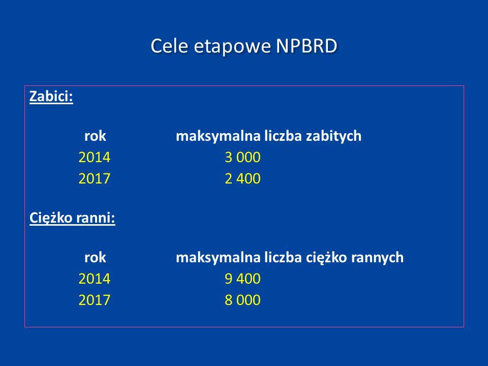 Cele etapowe NPBRD Zabici: 2017 2 400 Ciężko ranni: 2017 8 000
