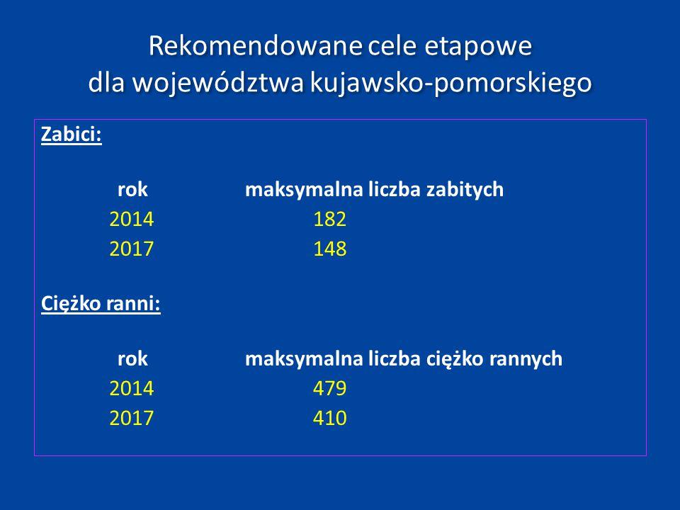 Rekomendowane cele etapowe dla województwa kujawsko-pomorskiego