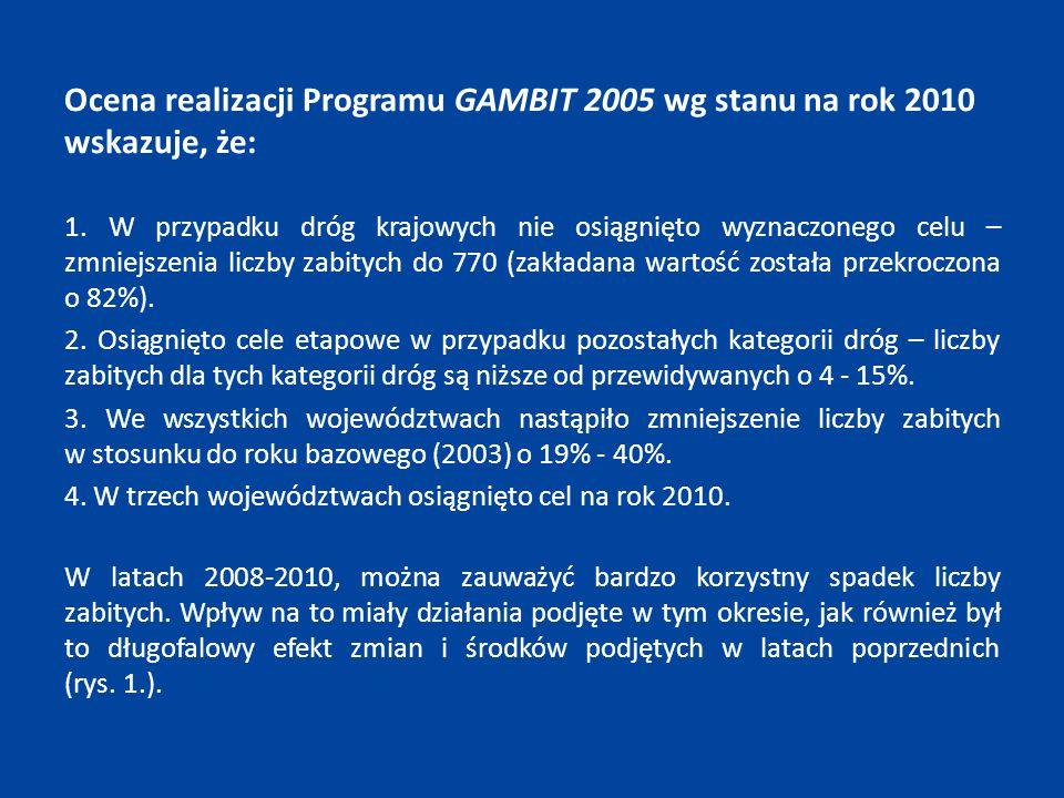 Ocena realizacji Programu GAMBIT 2005 wg stanu na rok 2010 wskazuje, że: